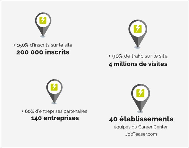 JobTeaser.com lève plus de 3 millions d'euros